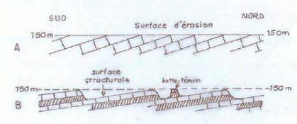FO-structureFormation-ButteMontmorency